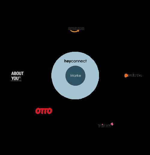 1_Heyconnect_Infografiken_Startseite_Ci Anpassung