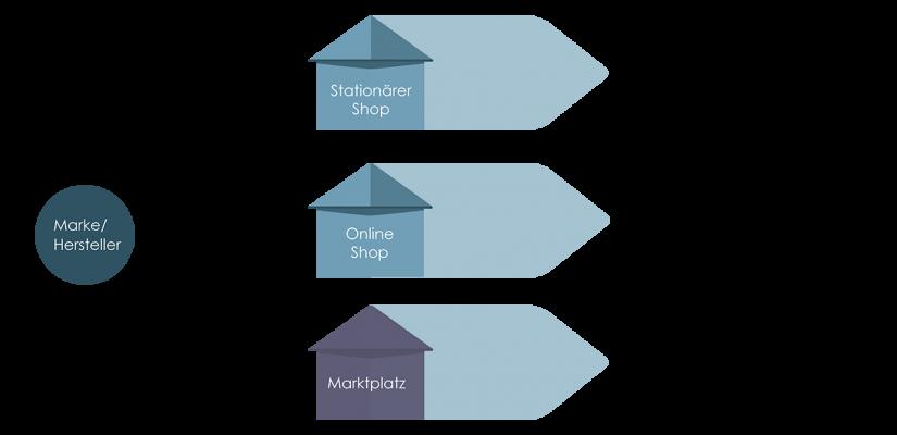 4_Heyconnect_Infografiken_Marktplätze_Ci Anpassung